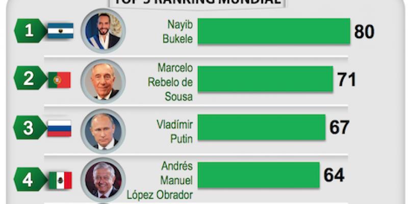 AMLO, en el top 5 de mejores mandatarios en el mundo, según los ciudadanos