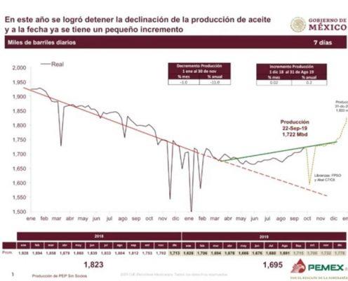 Se ha detenido la caída petrolera; comienza la recuperación: AMLO